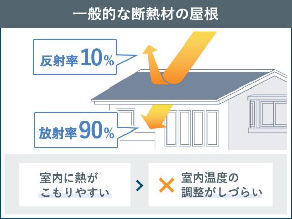一般的な断熱材の屋根