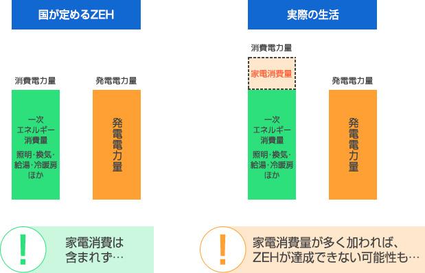 国が定めるZEHの計算式には、家電の消費が含まれていません