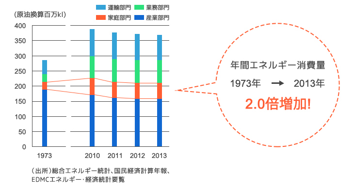 年間エネルギー消費量