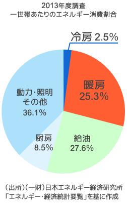 2013年度調査 一世帯あたりのエネルギー消費割合