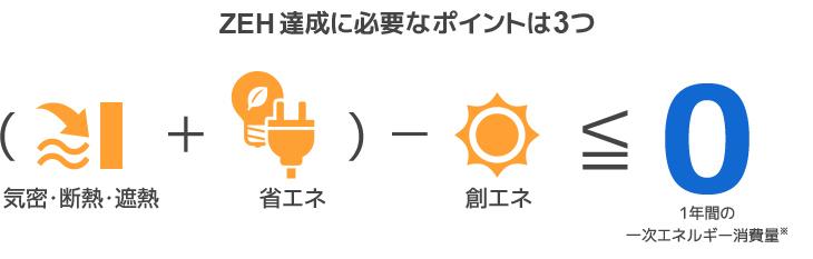 (気密・断熱・遮熱+省エネ)-創エネ≦1年間の一次エネルギー消費量