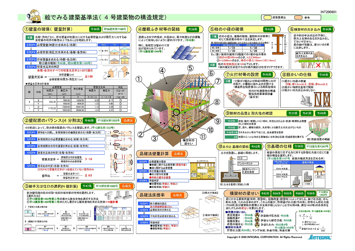 絵でみる建築基準法(4号建築物の構造規定)