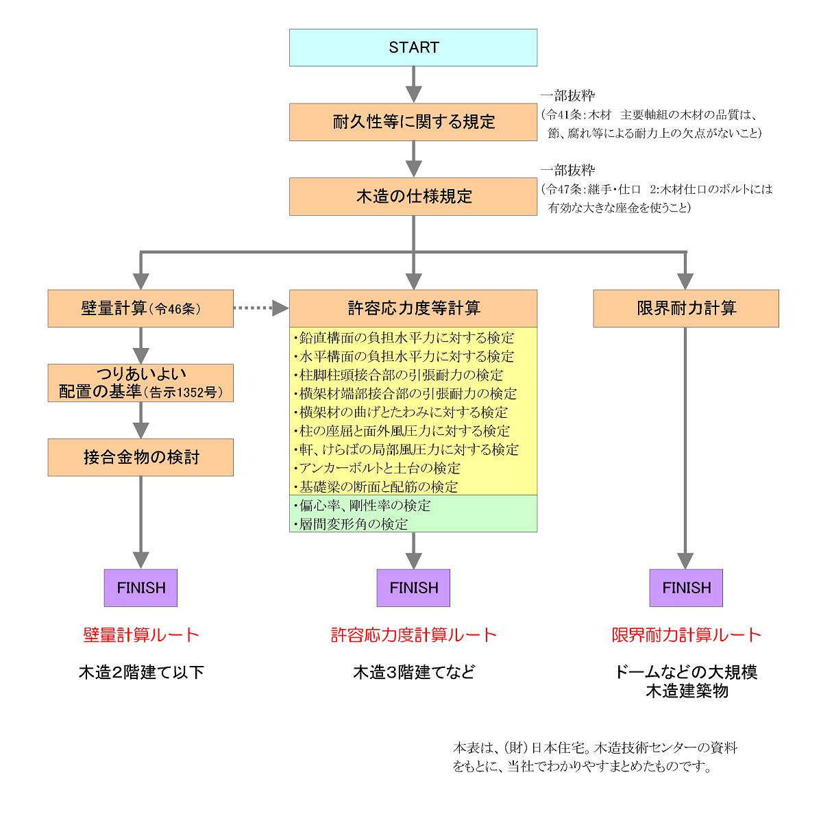 木造の構造計算ルート
