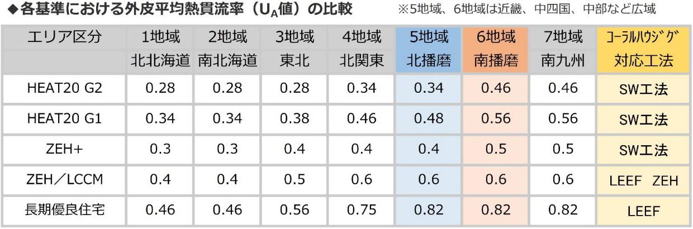 各基準における外皮平均熱貫流率(UA値)の比較